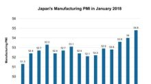 What Helped Japan Manufacturing PMI Rise in January?