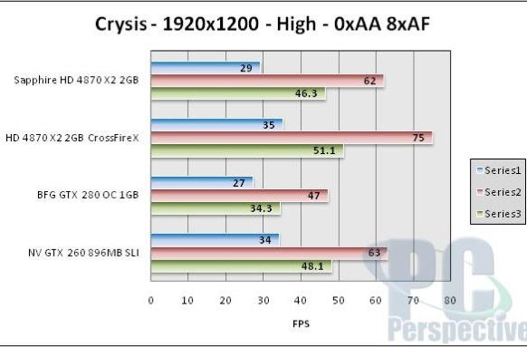 """AMD dubs HD 4870 X2 """"world's fastest graphics card,"""" benchmarks prove it"""