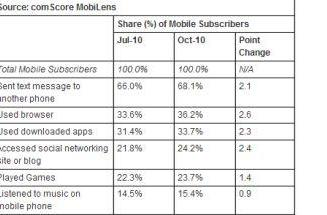 Mobile share reports put Android in first for ads, RIM with most subscribers