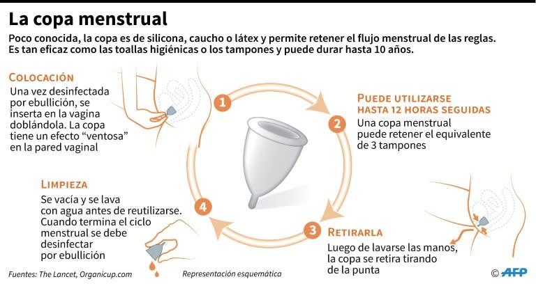 Cómo se utiliza la copa menstrual, dispositivo reutilizable que permite retener el flujo menstrual de las reglas femeninas