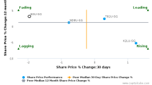 Frasers Centrepoint Trust breached its 50 day moving average in a Bearish Manner : J69U-SG : March 8, 2017