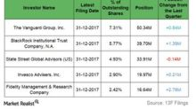 PPL Corporation and Institutional Activity in 4Q17