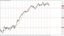 FTSE 100 Index Price Forecast October 17, 2017, Technical Analysis