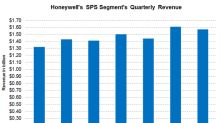 Honeywell's Safety and Productivity Segment's Net Income Margin