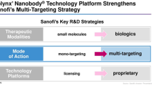 How Sanofi Can Benefit from Ablynx Acquisition