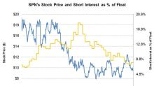 Short Interest in Superior Energy Services