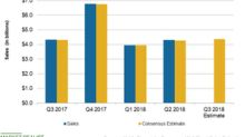 Kohl's: Analysts' Third-Quarter Top-Line Projections