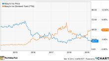Is Macy's Dividend Sustainable?