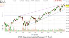 Dow Jones Today: The Coronavirus Takes a Toll
