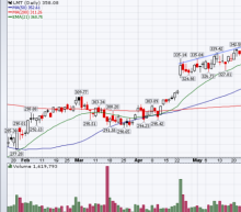 5 Top Stock Trades for Wednesday: LMT, GE, KO, T