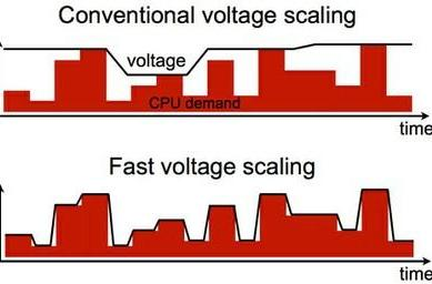 Multi-core voltage regulator uses fast voltage scaling to curb your processor's wasteful habits
