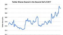 Is the Recent Twitter Rally Sustainable?