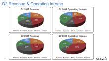 3 Must-See Slides From Garmin's Investor Presentation