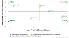 National Health Investors, Inc. breached its 50 day moving average in a Bearish Manner : NHI-US : July 19, 2017