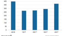 Teradata's American Division: A Declining Business Trend