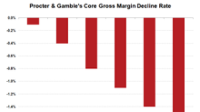 Why PG's Margins Could Continue to Fall in the Near Term