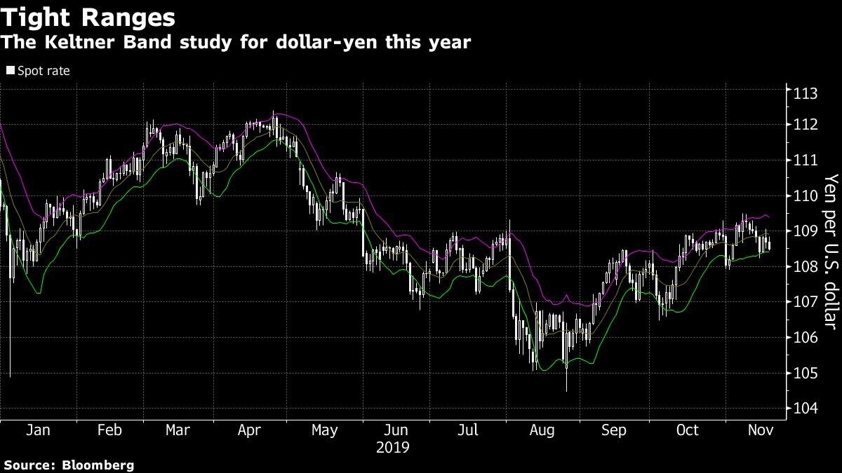 One Strategy Wins for Yen Traders While Losses Pile Up Elsewhere