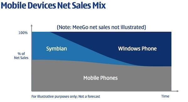 Nokia lowers devices and services outlook for Q2, increasingly confident about first Windows Phone in Q4