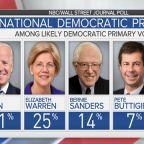 New poll shows Warren closing the gap on Biden
