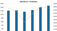 BlackRock's Investments in Technology to Help Its Margins
