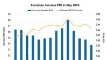 Weakening Eurozone Service Activity Affects Investor Sentiment