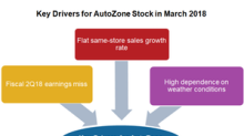 The Key Drivers for AutoZone Stock in March 2018