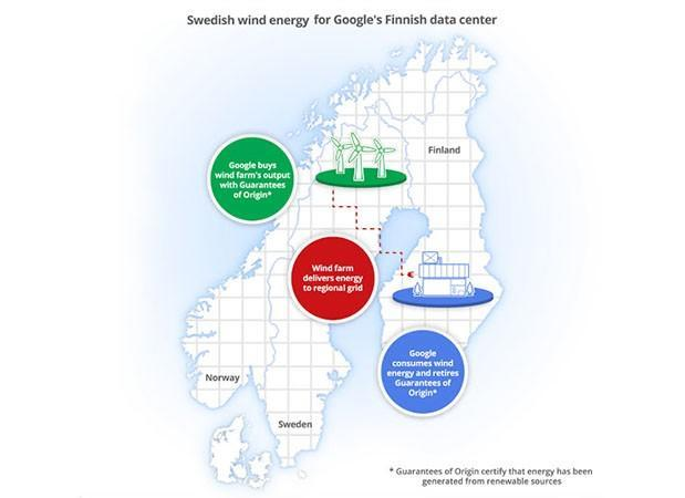 Google buys Swedish wind farm's entire output to power Finnish data center
