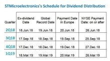 What to Know as STMicroelectronics' Shareholder Day Approaches
