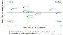 Patriot National Bancorp, Inc.: Strong price momentum but will it sustain?