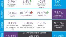 Key ETF Indicators Tinged With Gold