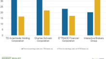 Inside Interactive Brokers' Premium Valuation