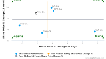 Power Corp. of Canada breached its 50 day moving average in a Bearish Manner : POW-CA : December 21, 2017