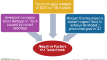 Tesla: A Storm of Negativity Seems to Have Hit the Stock Again