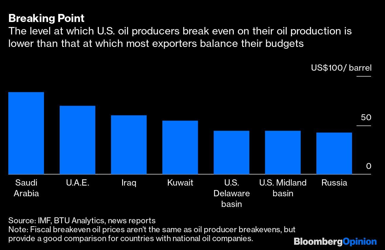 The Oil Price War Is Turning Into a Debt War