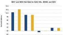 Analyzing SLB, HAL, BHGE, and NOV's Net Debt