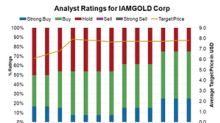Why IAMGOLD Has Climbed the Ranks among Analysts