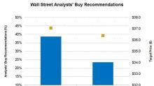 What Wall Street Analysts Recommend for BHGE and NOV