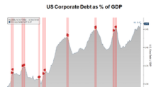 Why Gundlach Expects a Wave of Corporate Downgrades to Come