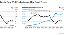 Trends in Appalachian Rig Counts and New Well Production