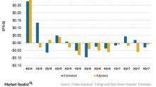 Why Flotek Industries' 4Q17 Earnings Beat Estimates