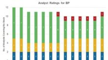 Wall Street Analyst Ratings for BP ahead of 4Q17 Earnings