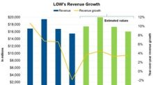 Why Analysts Expect Lowe's Revenues to Rise in Q1 2018