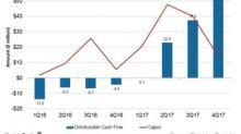 Hi-Crush Partners' Distributable Cash Flow Rose 40% in 4Q17