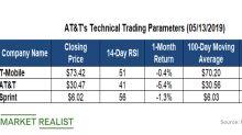 AT&T's Technical Indicators versus Peers'
