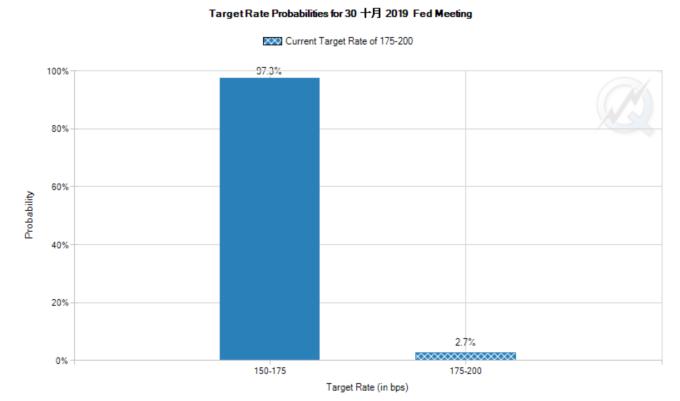 市場預期Fed 10月降息一碼機率(圖:CME Group FedWatch)