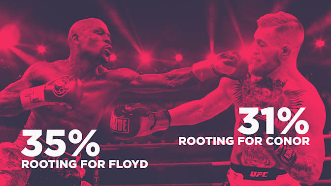Mayweather fans outnumber McGregor ones in new Yahoo Sports poll