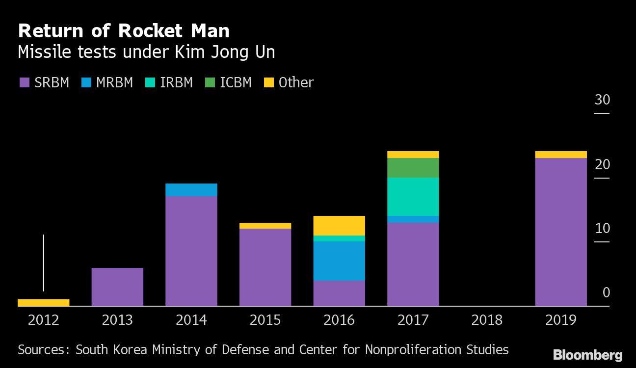 Why the Next North Korea Crisis May Bring Less Fire and Fury