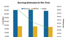 Analysts' Expectations for Rio Tinto's Earnings