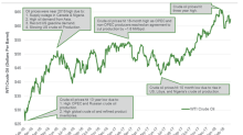 US Oil Production Could Limit the Upside for Crude Oil Futures