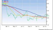 Nevsun Resources Down 1.7%